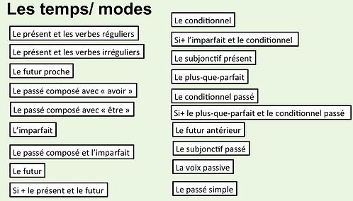 Grammar- Tenses and Moods