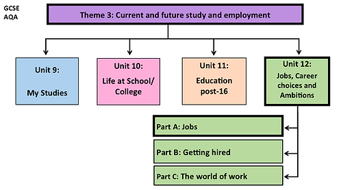 GCSE-Unit 12-Jobs, Career choices and Ambitions