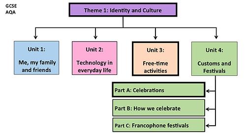GCSE-Unit4- Customs and Festivals