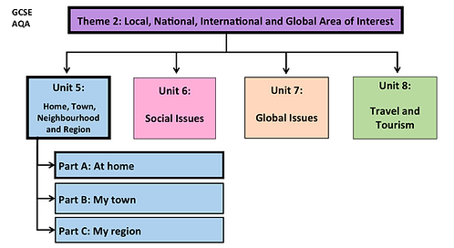 GCSE-Unit 5-Home, Town, Neighbourhood and Region