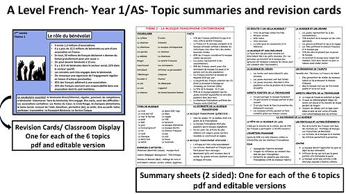 Year 1 Topics: Summary/ Cheat sheets