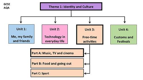 GCSE-Unit3- Free-time activities