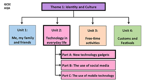 GCSE-Unit2- Technology in everyday life
