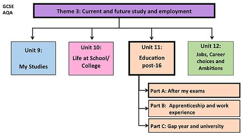 GCSE-Unit 11-Education Post-16