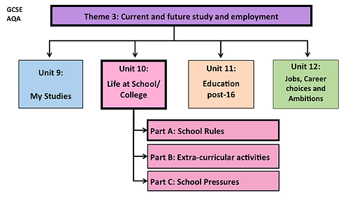 GCSE-Unit 10-Life at School/ College