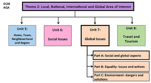 GCSE-Unit 7-Global Issues