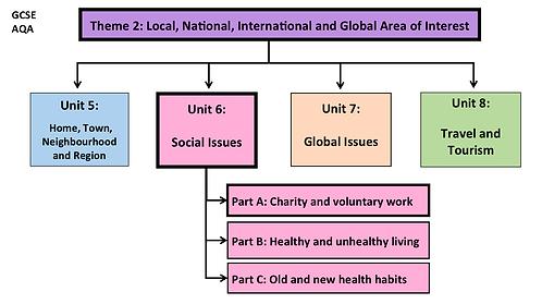 GCSE-Unit 6-Social Issues