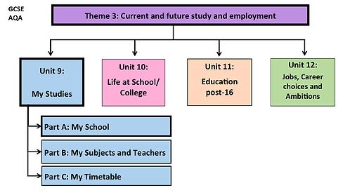GCSE-Unit 9-My Studies