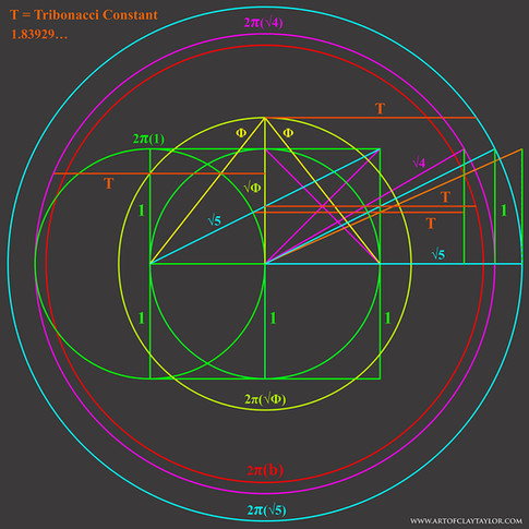 tribonacci squared circle