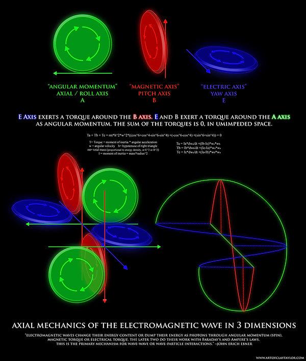 Magnetic Gear Torque Diagram