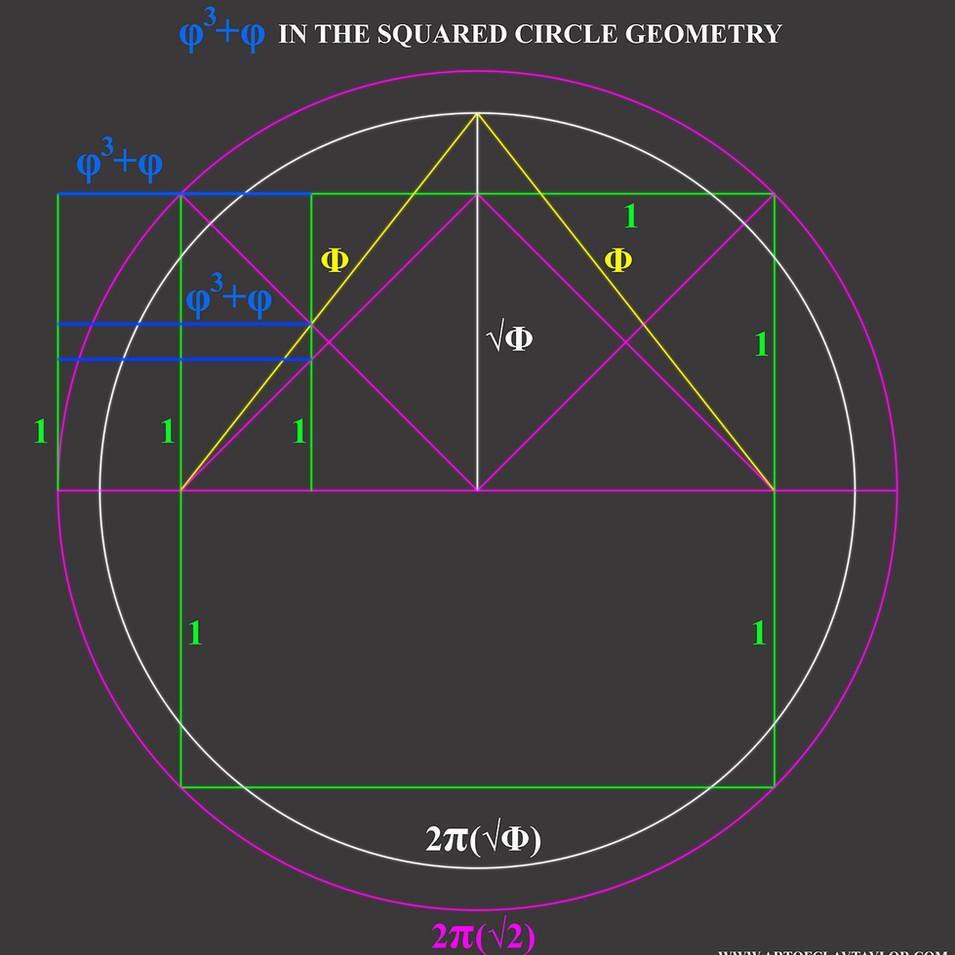 Phi cubed plus phi in squared circle math constants