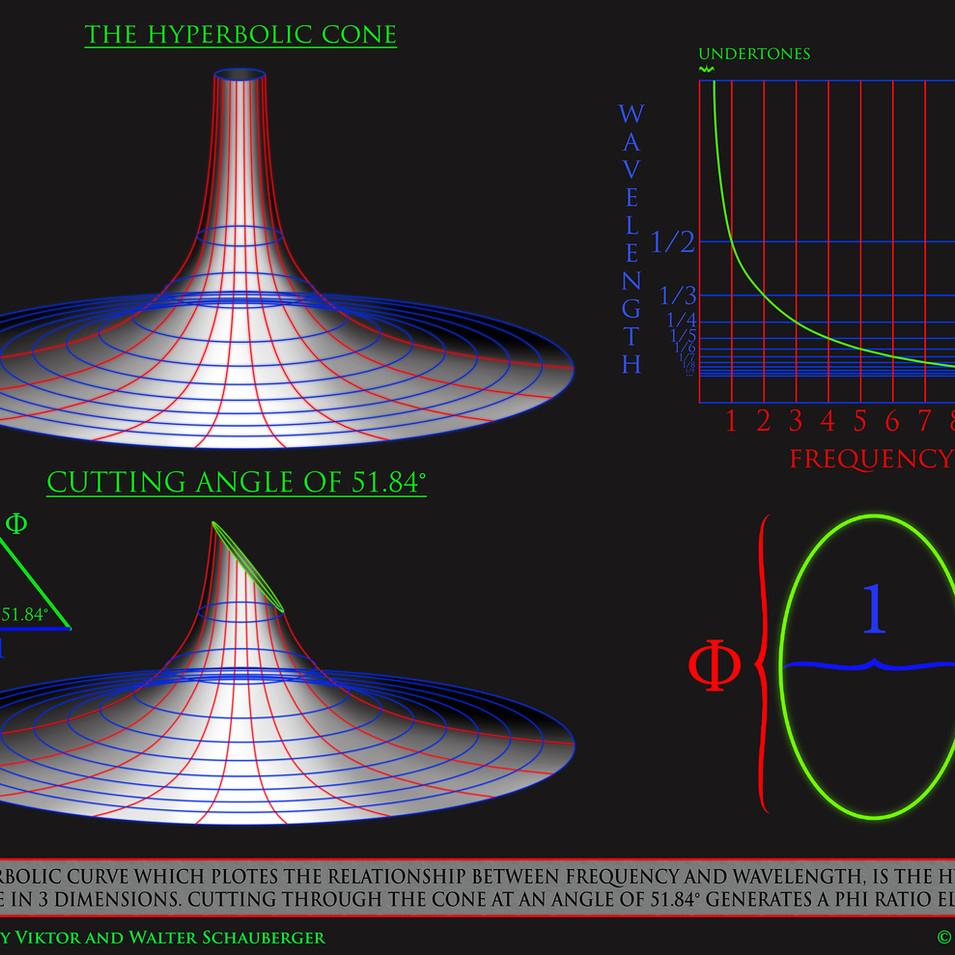 Logarythmic hyperbolic cone phi egg