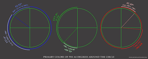 Phi Angles