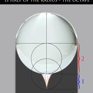 sphere polarization anatomy specifics oc