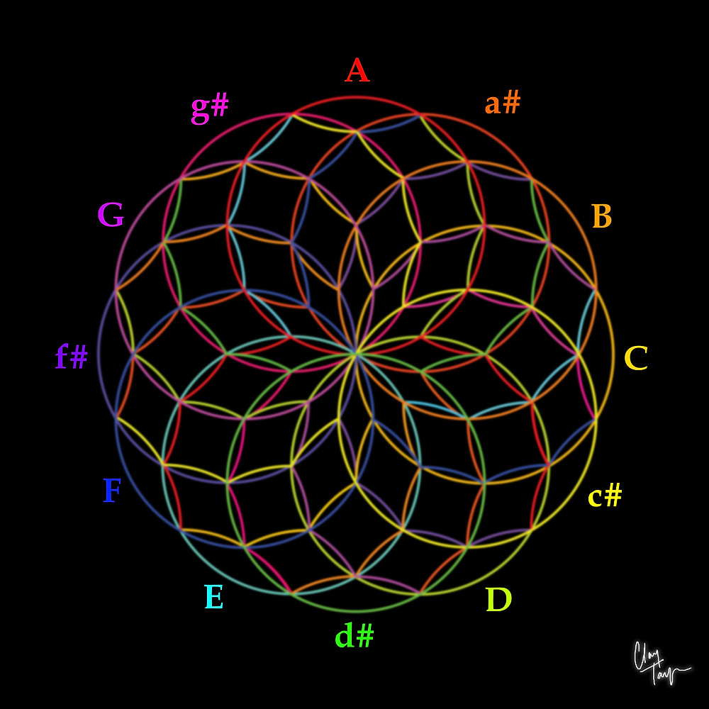 """Geometric solution to the """"circle of Fifths."""" 12 packed concentric circles accomplish the great musical correspondences, preserving internal geometry."""