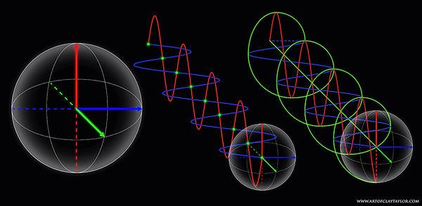 3 Axis Wave Mechanics