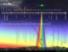 Electromagnetic Spectrum, Atmospheric Window, Spectral Irradiance, Blackbody Spectrum, Terrestrial Radiation, Atmospheric Penetration, Light, Peak Wavelength, Clay Taylor