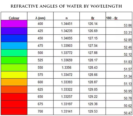 Refractive Index - Angles of Water