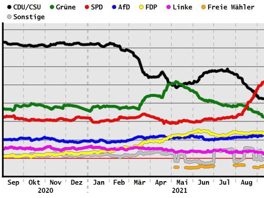 Socialdemokraterne vinder det tyske valg