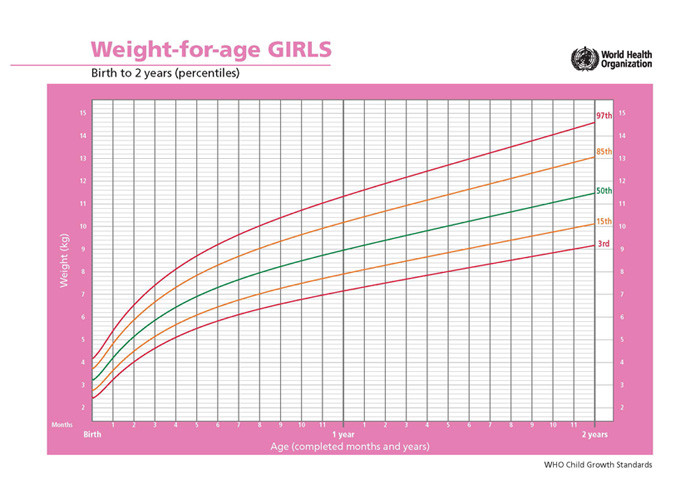 curva de ganho de peso meninas de 0-2 anos