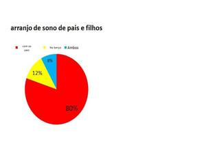 """""""Instituto de pesquisas Plantão Materno"""" levantou dados sobre a cama compartilhada e fez d"""