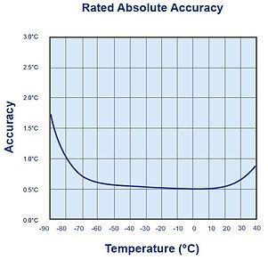 utrel30-WIFI-accuracy-chart.jpg
