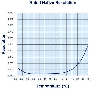 utrel30-WIFI-resolution-chart.jpg