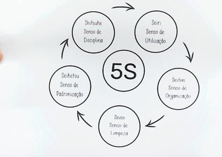Programa 5S - Aperfeiçoar aspectos como organização, limpeza e padronização.