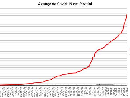 Piratini registra recorde de novos casos; RS bate recorde de novas mortes