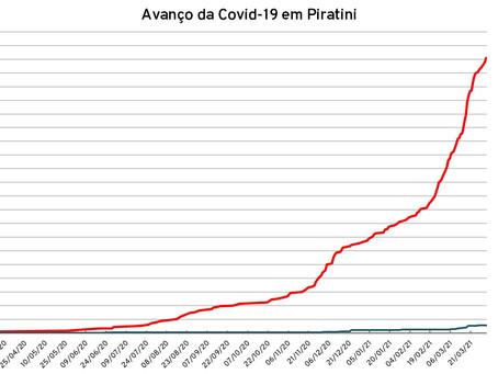 Piratini ultrapassa os 500 casos de Covid-19