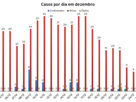 Piratini chega a 164 casos de Covid-19