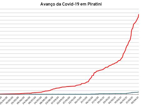 Piratini registra 20 novos casos de Covid-19