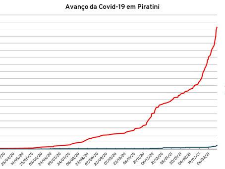 Piratini registra 13ª morte por Covid-19 e chega a 432 casos