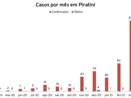 Piratini registra 17ª morte por Covid-19