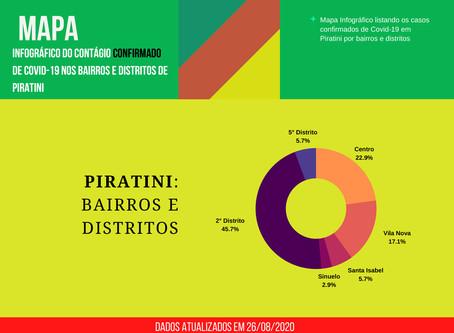 45% dos casos de Covid-19 em Piratini são do 2º Distrito