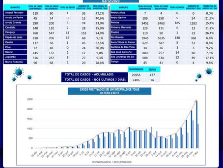 Região bate novo recorde de casos de Covid-19