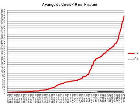 Piratini chega a 355 casos de Covid-19