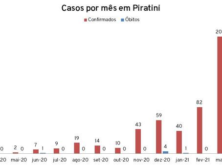 Piratini se aproxima dos 600 casos de Covid-19