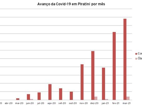 Piratini registra 15 casos e março já é o pior mês da pandemia