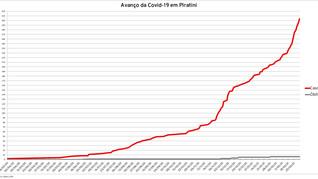 Piratini passa dos 300 casos de Covid-19