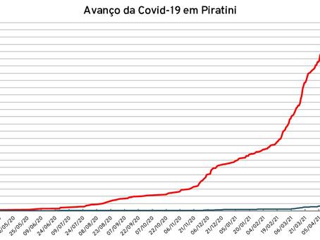 Piratini passa dos 600 casos de Covid-19; são 616 no total