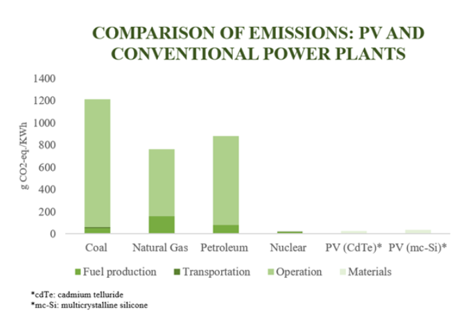 Comparison of emissions: PV and conventional power plants