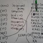 asociaciones de idiomas
