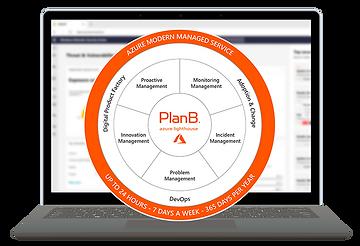 PlanB. Azure Modern Managed Service