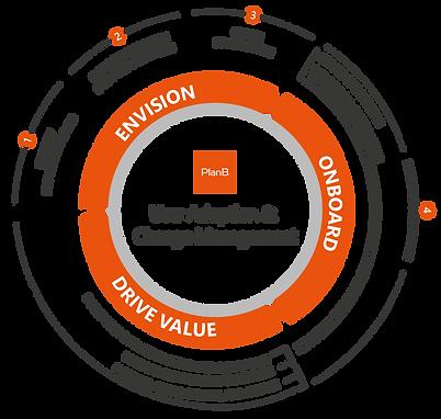 PlanB. User Adoption Change Management