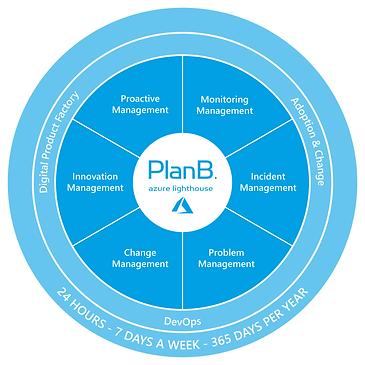 PlanB_AzureLighthouseManagedServiceGrafi