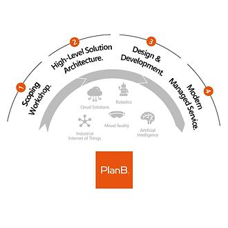 DE-PlanB-App-Dev-Prozess.png