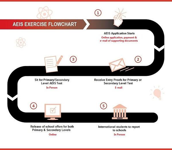 aeis_exercise_flowchart.jpg