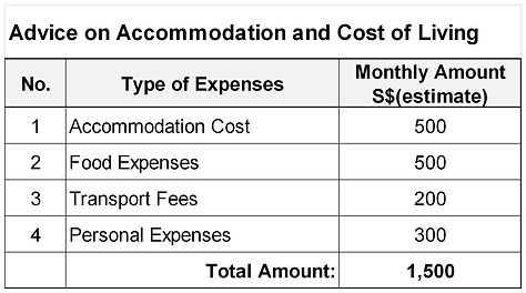 Advice on Accommodation and Cost of Livi