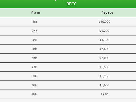 Payouts are Posted! $10,000 for First Place 🏆